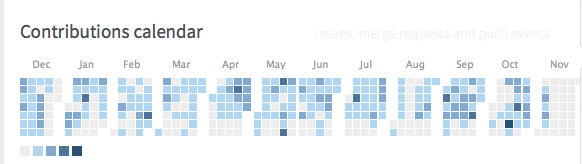 Contributions calendar for a user - similar like Github's