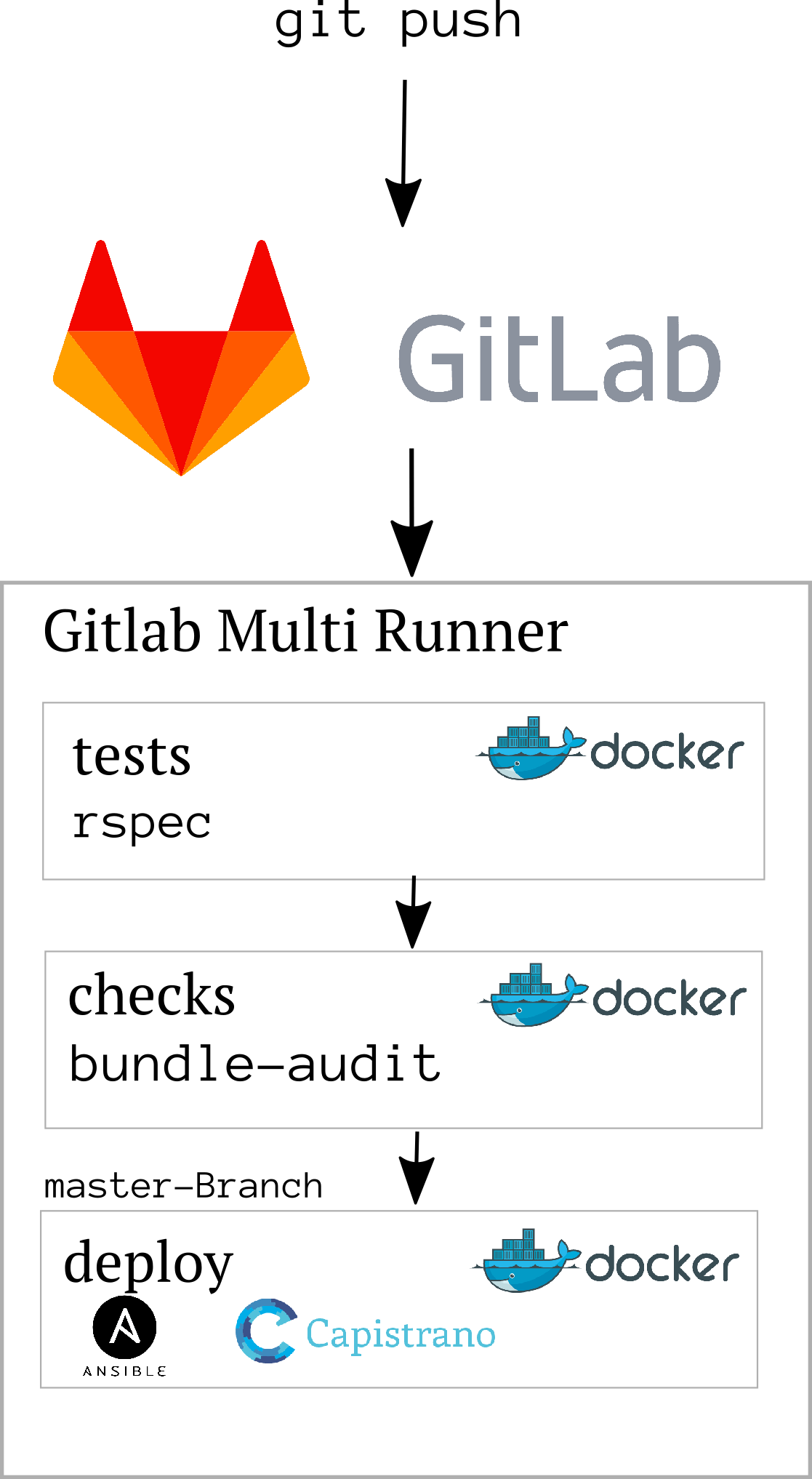 Gitlab CI with Docker - Test and deploy Rails apps